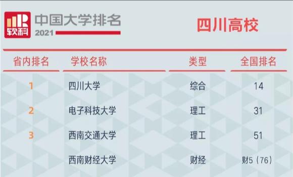 2021软科中国大学排名发布 四川34所高校上榜